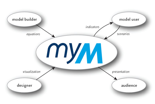 simulation model roles MyM